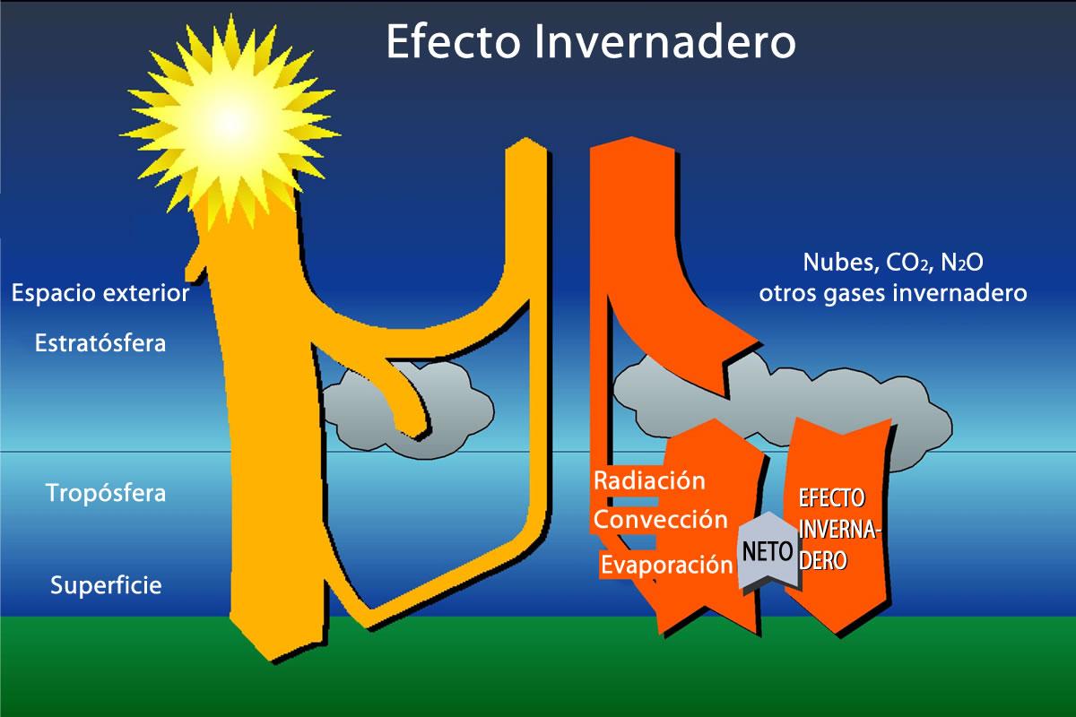 Triptico Calentamiento Global Auto Electrical Wiring Diagram Craftsman Model 917 273820 Los Gases De Efecto Invernadero