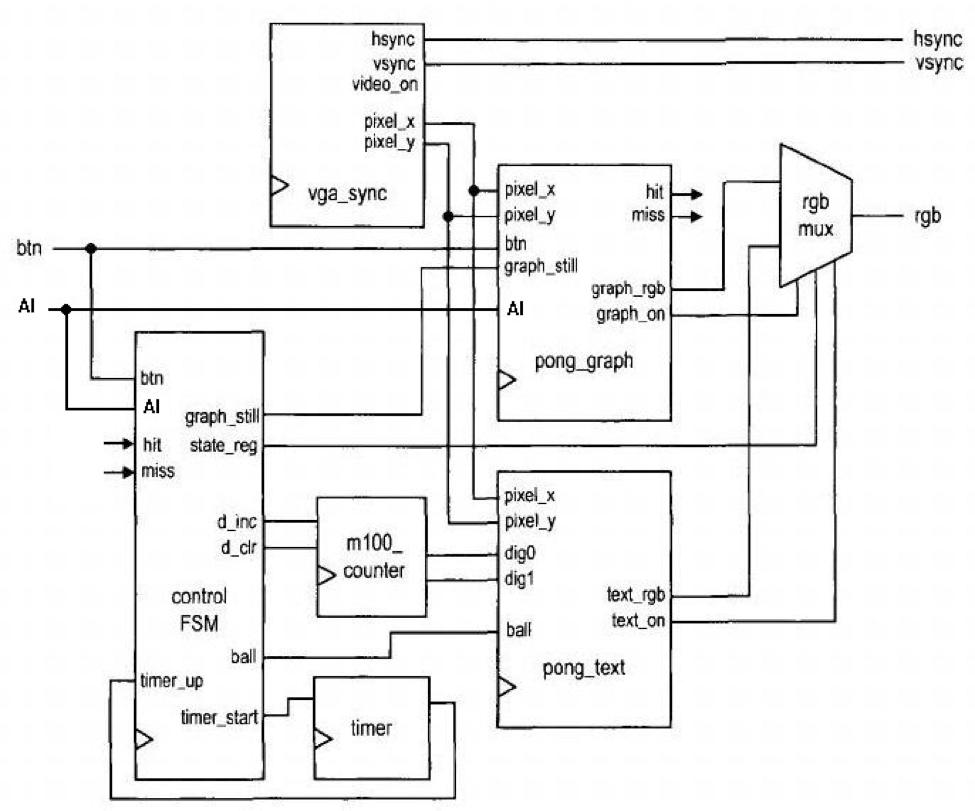 block diagram of fpga