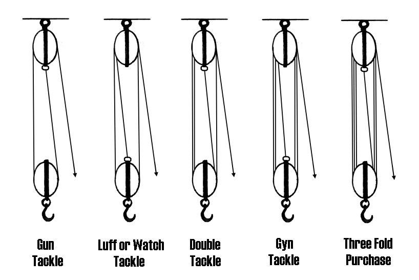 block tackle diagram