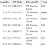 189 TV Stations Broadcast Entertainment Tonight