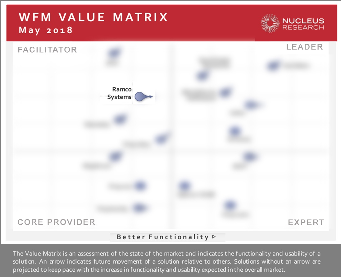 Ramco debuts in Nucleus Research Value Matrix for Workforce Management - value matrix