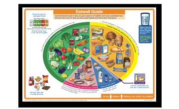 Eatwell Guide Phe School Zone