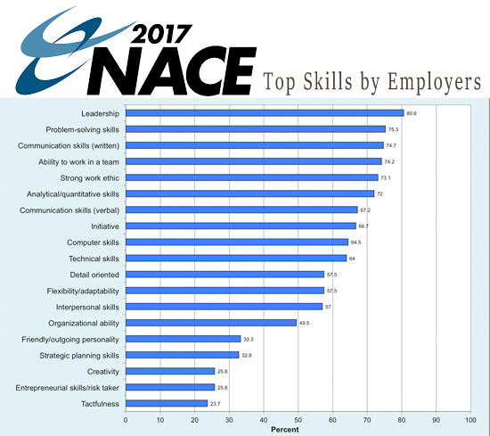 Starting a New Job; On the Right Foot!Campus To Corporate, LLC - what skills and qualities do employers look for