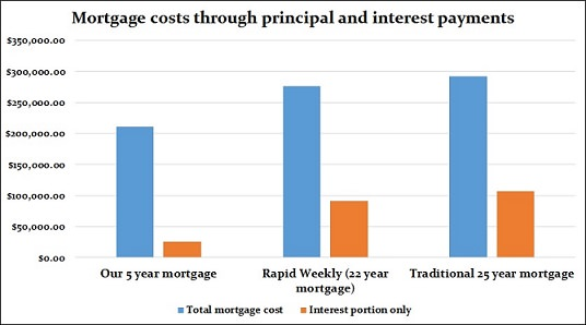 Road to Mortgage free graph