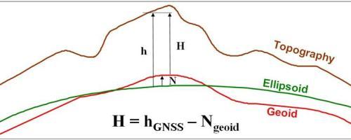 Canadian Geodetic Vertical Datum Diagram