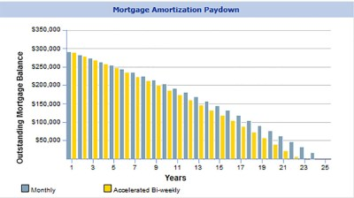 Are Accelerated Bi-weekly Payments Better Than A Semi-Monthly Payment? - Canadian Mortgage ...