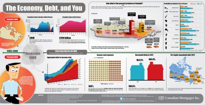 The Economy, Debt and You - Canadian Mortgages Inc.