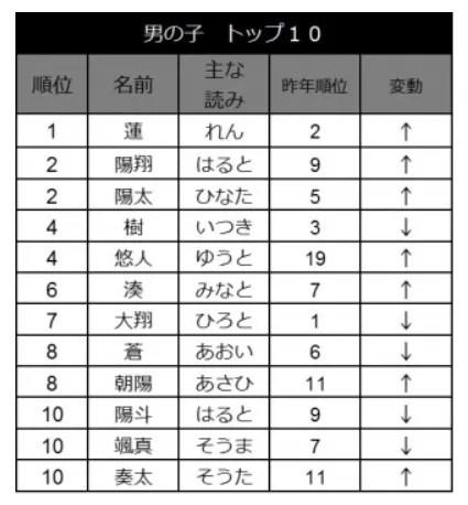 男の子の人気の名前トップ10
