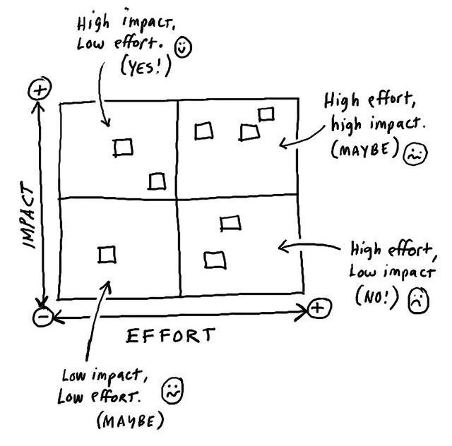 example 3 block diagram customer decision making