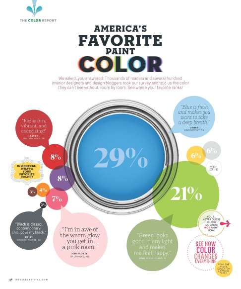 HBX090112 038 856x1024 Images: House Beautiful Magazine Publishes Americans #1 Hue! Did Your Favorite Color Make the Cut?