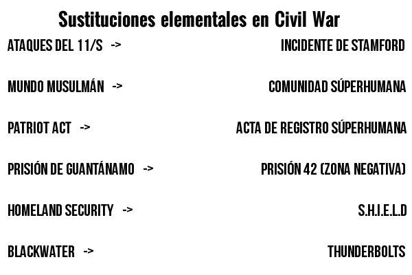 CIBASS Sustituciones básicas en Civil War