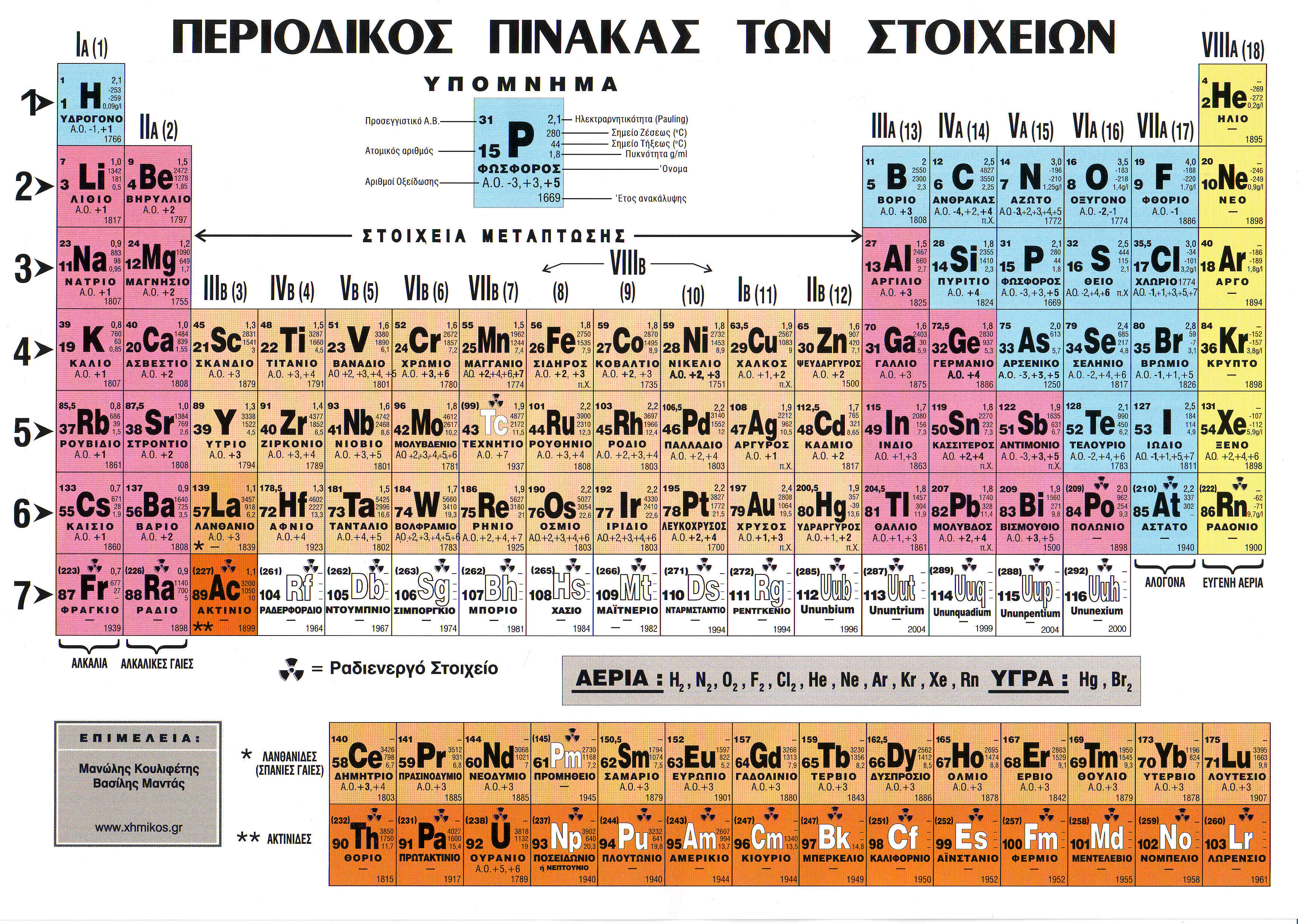 Greek Language Periodic Tables Of The Elements In Greek Language Michael Canov