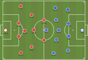 Man United 4 0 Porto Line Ups