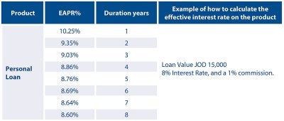 Personal Loans | Capital Bank of Jordan