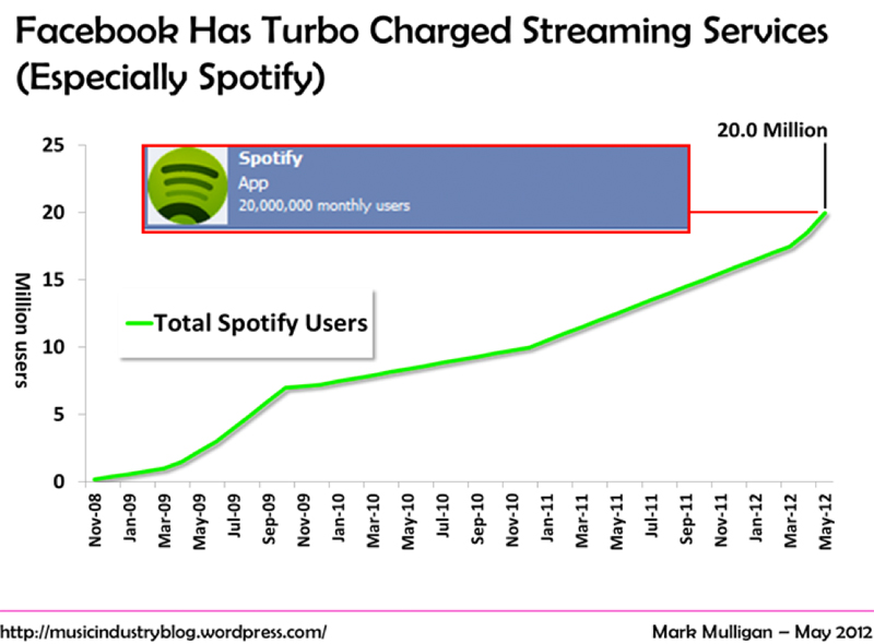 Spotify has the best marketing strategy in the industry - competitive market analysis