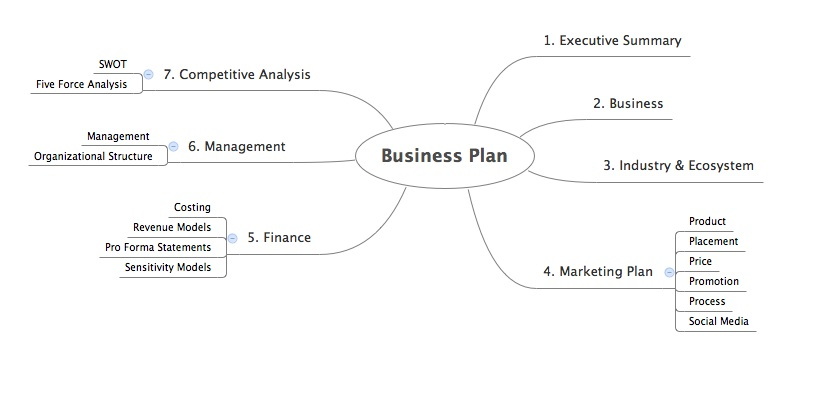 Business Plan Outline Executive Summary  Visit Visa Invitation