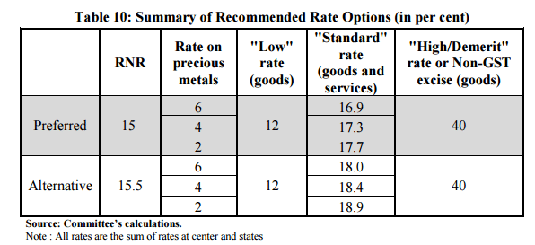 Revenue Neutral GST Rate Recommended