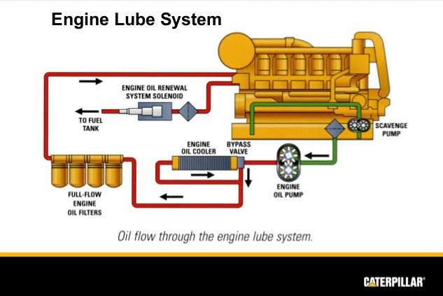 7 Reasons For Low Oil Pressure in a Diesel Engine - Capital Reman