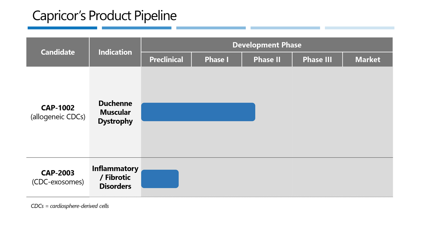 Duchenne Muscular Dystrophy Quotes Product Pipeline Capricor