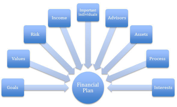 Your Financial Plan is Outdated the Next Day Financial Advisor
