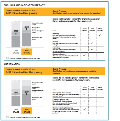 Student Assessments California State PTA