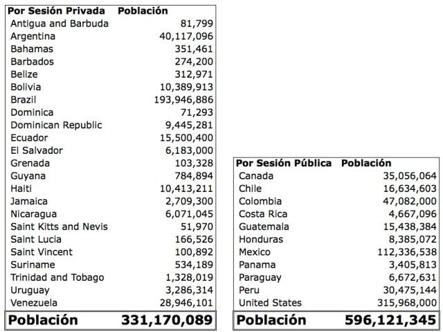 por Población