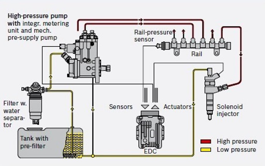 Common Rail Direct Injection - What is CRDi Technology? - CarBikeTech