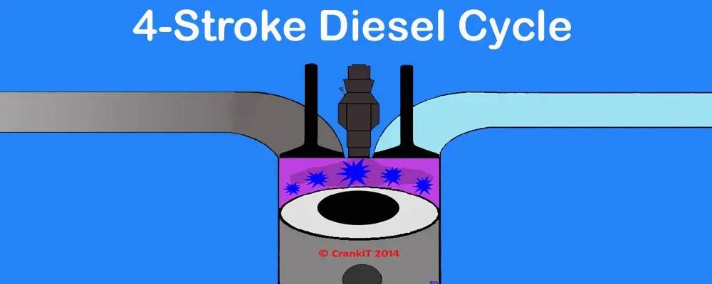 Diesel Engine How A 4 Stroke Diesel Engine OR Compression Ignition