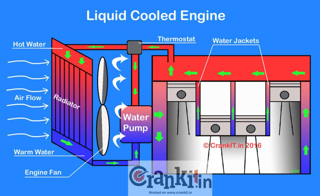 What Is A Liquid Cooled / Water Cooled Engine? - CarBikeTech