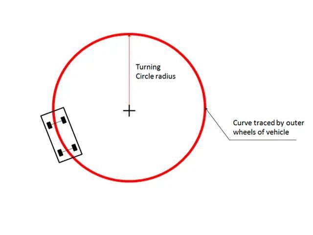 diagram car turning radius diagram