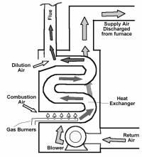 Gas furnace carbon monoxide  Industrial electronic components