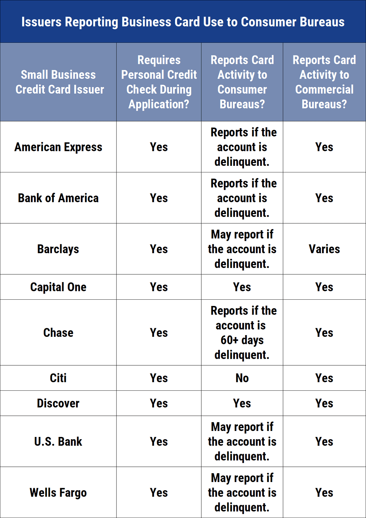 Which Credit Bureau Does Capital One Use 27 Best Small Business Credit Cards 2019