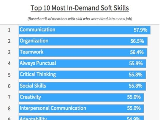 How to Prove You Have the \u0027Soft Skills\u0027 Employers Want Most
