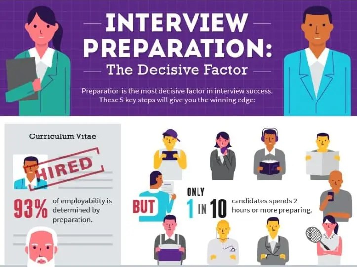 How to Prepare for an Interview - Infographic Career Confidential