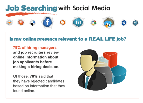 INFO GRAPHIC Social Media Job Searching
