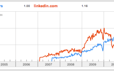 Facebook to Usurp LinkedIn for Career Networking