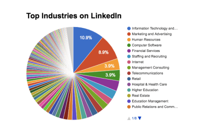 LinkedIn Industry Rankings