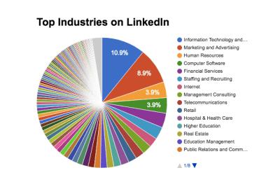LinkedIn Industry Rankings
