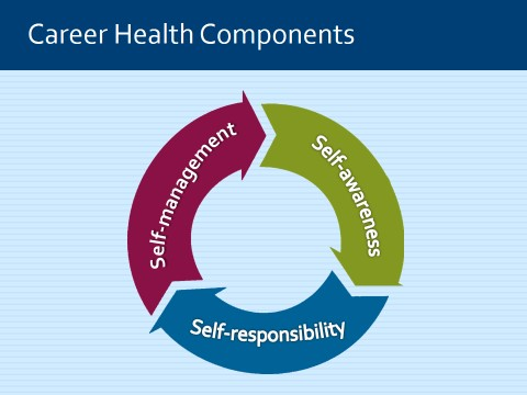 About \u2013 Career Health Coaching