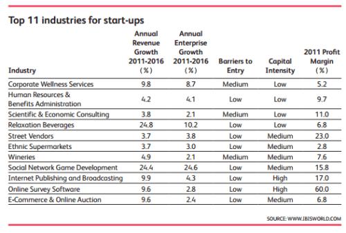 11 start-up industries