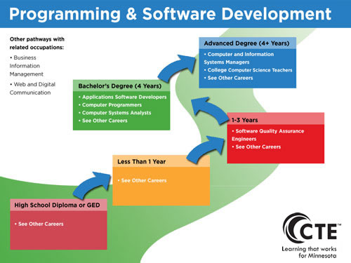 Programming and Software Development Pathway CAREERwise Education