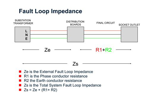 Learn How Earth Fault Loop Impedence Testing Done Carelabz