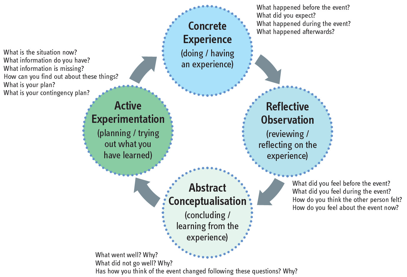 Critical Reflection Tool Social Work Practice With Carers