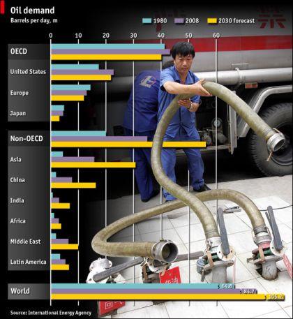 oil-demande