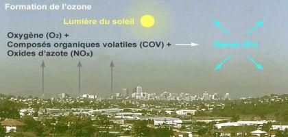 ozone-formation_fr