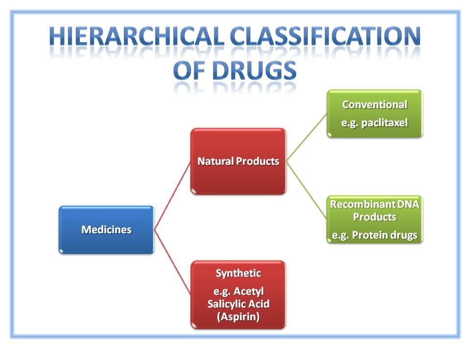 Drug Classification CaribbeanBiopharma - drug classification chart
