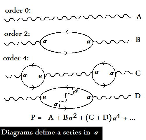 penguin diagrams quantum field theory