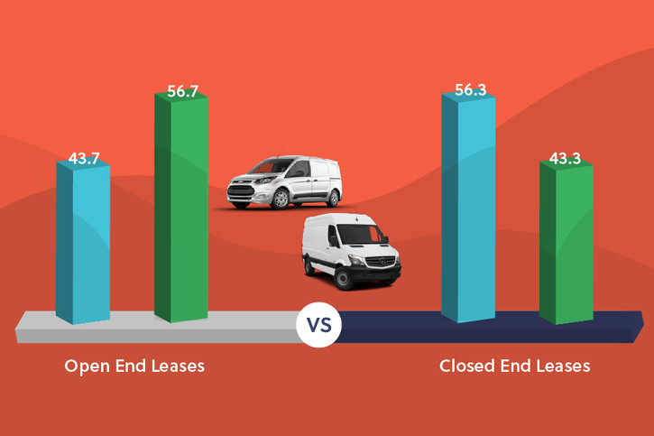 Open-End vs Closed-End Leases - Which Is Best for Your Businesses