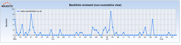 Regular Backlink Activity