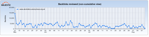 Regular Backlink Growth